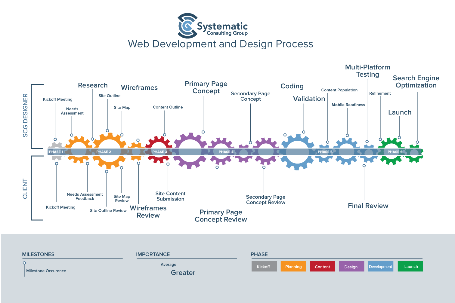 Web Development amp Design Systematic Consulting Group