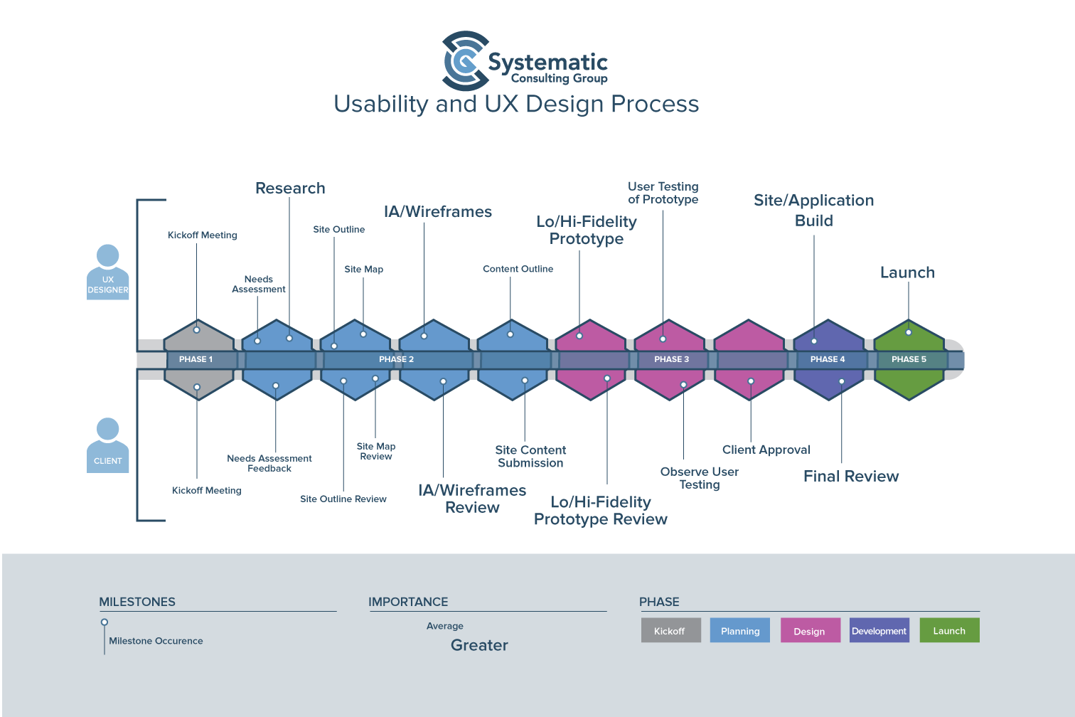 Usability user experience design systematic consulting for Experience design consultant